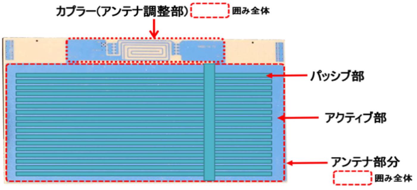 開発したアンテナの基本構造
