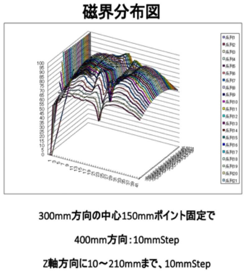 磁界分布図