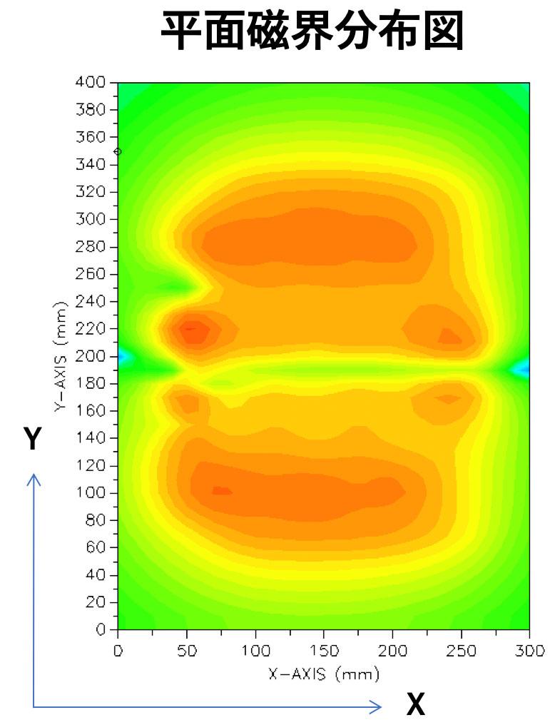 平面磁界分布図